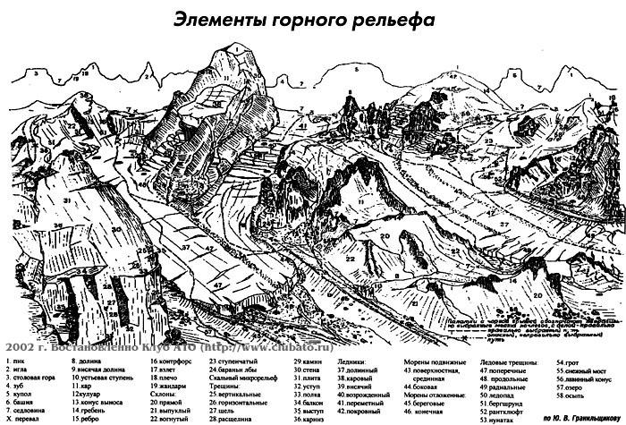 Элементы горного рельефа по Ю. В. Гранильщикову